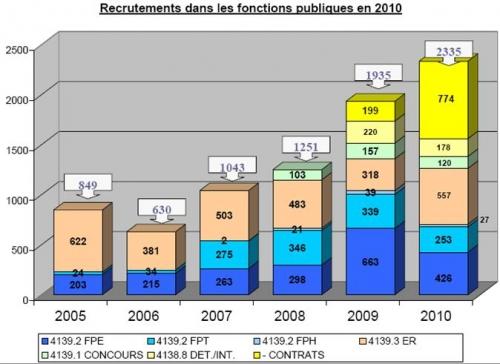Recrutements dans les fonctions publiques en 2010.jpg