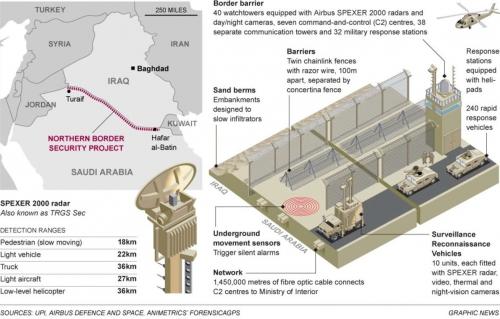 Arabie saoudite mur technologie.jpg