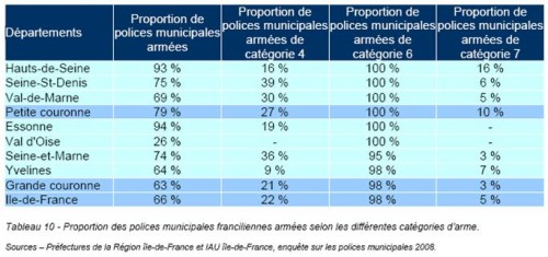 police municipale,armement,arme
